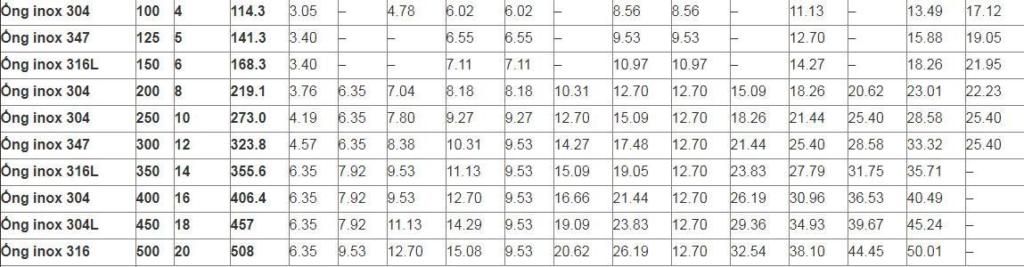 bảng tiêu chuẩn độ dày ống đúc inox